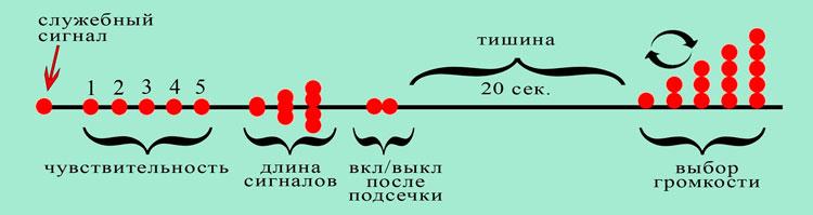 Расшифровка сигналов сигнализатора Сойка 5 при настройке